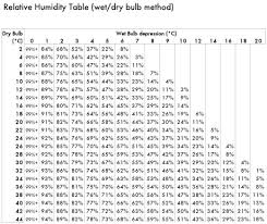 relative humidity chart celsius baking and baking science