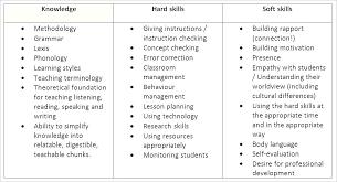 Key Skill For Resume Example Skills Fresher Teacher