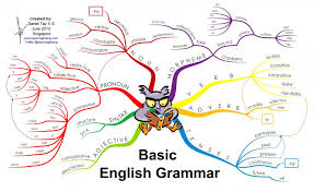 6 English Grammar Chapters Explained In Brief Sushma Kapoor Medium