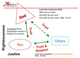 Managing Faith Based Organizations