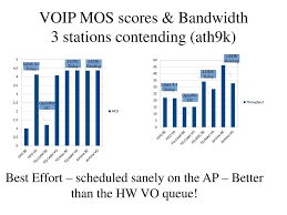 Fixing Wifi Latency… Finally! - Ppt Download Patent Us7372844 Call Routing Method In Voip Based On Prediction Netops Meets The 21st Century Extrahop Argus 145 Plus Voip Demo Wavetel Test Mos Rtp Pesq Youtube Prsentationarg145pluseradslvoiptestanruf Audio Codecs Impact Quality Of Based Ieee80216e Enkapsulasi Voip Outside Voice Control Scenario Over Wireless Lan Vowlan Troubleshooting Guide Voip Paradocx Ip Network Packet Information Free Fulltext Evaluation Qos Performance Indreye01 Access Point User Manual 7signal