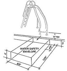 Dimensions For Slide Safety At Entry To The Pool