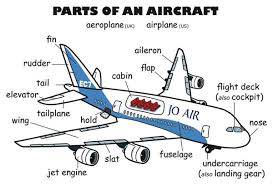 100 Parts Of A Plane Wing Of An Ircraft Vocabulary In English English