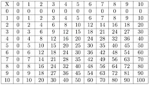 table de multiplication mathsbook