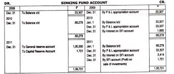 Sinking Fund Calculator Weekly by Sinking Fund Method Of Redemption Of Debenture Accounting Entries