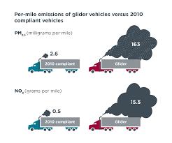 100 Pruitt Truck Sales Scott S EPA Wants To Resurrect The Dirty Diesel