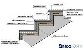 rainures ou sillons d eau sur escalier en naturelle