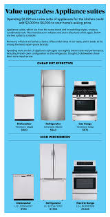 Consumer Reports Kitchen Faucets 2014 by Top 5 Ways To Boost The Value Of Your Home Consumer Reports