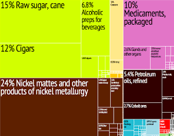 FileCuba Export Treemap