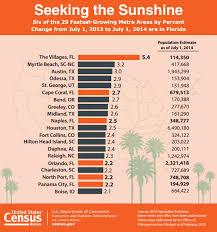 bureau metro census bureau ranks raleigh among the nation s 20 fastest growing