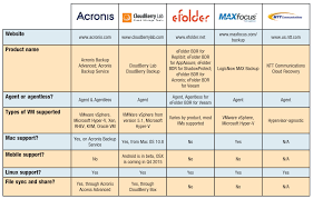 Product Comparison Backup Recovery Software Part 2 Inexpensive Voip 800 Number Service Providers No Contract 12mo Dropbox Vs Google Drive 2018 Deep Dive Comparison 25 Melhores Ideias De Voip Providers No Pinterest Grommet Mesa 3 Best Business Voip With Intertional Calling Whosale Provider For Youtube Internet 2016 Rockstar Seo Compare Prices Infographic The Top 5 Phone Services For Small Businses 7 Benefits To Using A System Cell Plan Cmerge