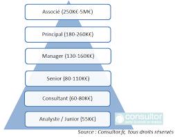 combien gagne un consultant en stratégie