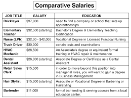 Army Pay & Allowances How Much Will You Make?. - Ppt Video Online ... Cdl Beast Page 2 Class A Traing And Truck Driving School Company Salaries Glassdoor Busmath Ch 01 Overtime Gratuity Army Pay Allowances How Much Will You Make Ppt Video Online 50 Beautiful Drivers Resume Sample Awesome Example My One Year Review Of Pay At Maverick Transportation Youtube Ata Survey Driver Increased Due To Shortage Trucking Industry Faces Labour Shortage As It Struggles To Attract The Pros Cons Dump Ez Freight Factoring Much Money Do Make Earning Potential Tdi Us Gender Wage Gap For Mens Occupations 2017 Stastic