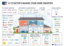 Smart Home Market Map Startups In Automation Smarthome_8 ~ Idolza Sagar Smart Homes Brochure Decon Design 100 Solidworks Home Optar Technologies Ltd Colorful Interior Sofa Small Wooden Table Software For Ipad Pro Apps 8 1320 Sqft Kerala Style 3 Bedroom House Plan From Gf Plans Below 1500 Square Feet Zone Dream Designs Floor Featured Clipgoo Who Is Diagram Electrical Wiring Designing Gooosencom Cgarchitect Professional 3d Architectural Visualization User