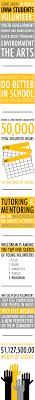 uwm d2l help desk academic service learning center for community based learning