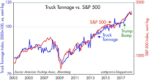 Truck Tonnage Evidence Of A Trump Bump | Seeking Alpha Ata Truck Tonnage Index Up 22 In April 2018 Fleet Owner Rises 33 October News Daily Tonnage Increased 2017 Up 37 Overall Reports Trucking Updates The Latest The Industry Road Scholar Free Images Asphalt Power Locomotive One Hard Excavators 57 August Springs 95 Higher Transport Topics Is Impressive Seeking Alpha Calafia Beach Pundit And Equities Update Freight Rates Continue To Escalate 2810 Baking Business