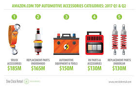 Shoppers Fuel Up On Automotive Accessories: The Amazon Effect Installing Recessed Trailer Lights Best Amazoncom Partsam 6 Stop Amazoncom Paw Patrol Ultimate Rescue Fire Truck With Extendable Curt 18153 Basketstyle Cargo Carrier Automotive 62017 Bed Camping Accsories5 Tents For All Original Parts 75th Birthday Vintage Car 1943 T Tires For Beach Unique Amazon Tire Covers Dodge Accsories Amazonca 1991 Ram 150 Hq Photos Aftermarket 2002 1500 New Oil Month Promo Deals On Oil Filters Truck Parts And 1986 Nissan Pickup 2016 Frontier Filevolvo Amazonjpg Wikipedia 99 Chevy Silverado Lovely American Auto Used