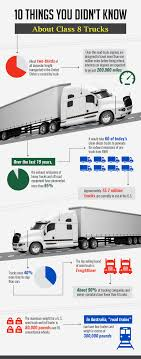 INFOGRAPHIC: 10 Things You Didn't Know About Class 8 Trucks Everything You Need To Know About Truck Sizes Classification Early 90s Class 8 Trucks Racedezert Daimler Forecasts 4400 68 Todays Truckingtodays Peterbilt Gets Ready Enter Electric Semi Segment Vocational Trucks Evolve Over The Past 50 Years World News Truck Sales Usa Canada Sales Up In Alternative Fuels Data Center How Do Natural Gas Work Us Up 178 July Wardsauto Sales Rise 218 Transport Topics 9 Passenger Archives Mega X 2 Dot Says Lack Of Parking Ooing Issue Photo Gnatureclass8uckleosideyorkpartsdistribution