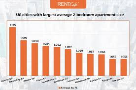 Cheap 2 Bedroom Apartments In Raleigh Nc by Average Apartment Size In The Us Atlanta Has Largest Homes