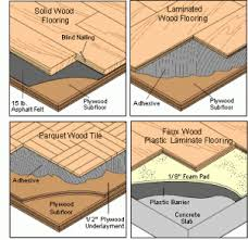 Types Of Flooring Materials by Types Of Wood Floorings Carpet Vidalondon