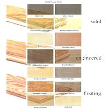 Types Of Floor Coverings Interesting Covering Materials