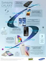 A brief history of the Samsung Galaxy S series Infographic