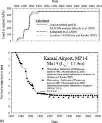 Kansai Airport Sinking 2015 by Settlement Of The Kansai International Airport Islands Journal
