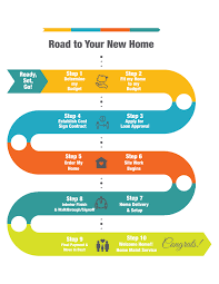 Home Buying Process Home Buying Process