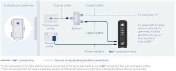 Nbn™ Hybrid Fibre Coaxial | Nbn - Australia's New Broadband Access ...