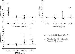 pth normal range uk associations of fibroblast growth factor 23 vitamin d and