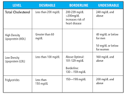 hdl cholesterol range normal normal hdl cholesterol levels for adults samoa collapse ga