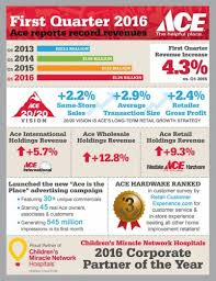 Faucet Handle Puller Ace Hardware by Ace Hardware Reports Record First Quarter 2016 Revenues