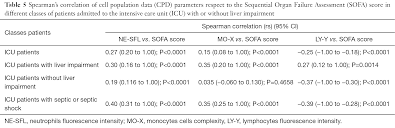 Sofa Sepsis Pdf 2016 by Clinical Significance Of Cell Population Data Cpd On Sysmex Xn