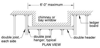 Floor Joist Span Table Deck by Home Inspector Attaching Decks Startribune Com