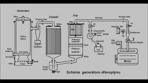 100 Wood Gasifier Truck Plans For Generator Plans DIY Free Download