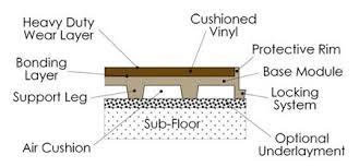 TileFlex Vinyl Aerobic Flooring