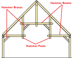 Timber Frame Hammer Truss Detail By Timberhaven Roof Roof Truss Types Roofs Design Modern Best Home By S Ideas U Emerson Steel Es Simple Flat House Designs All About Roofs Pitches Trusses And Framing Diy Contemporary Decorating 2017 Nmcmsus Architecture Nice Cstruction Of Scissor For Inspiring Gambrel Sale Frame Prices Near Me Mono What Ceiling Beuatiful Interior Weka Jennian Homes Pitch Plans We Momchuri