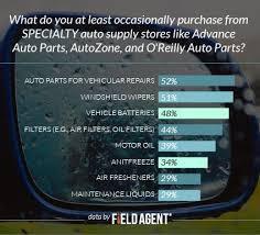 Autozone Floor Mat Hooks by Best 25 Auto Supply Ideas On Pinterest Auto Parts Shop Vintage