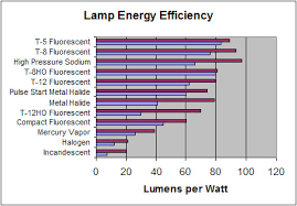 farm lighting energy efficiency checklist and tips extension
