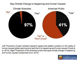 Yale University Percentage Of Americans Who Believes In Global Warming