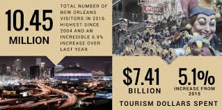 orleans tourism bureau orleans tourism breaks records in 2016