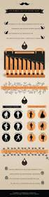 Halloween Candy Tampering Myth by 80 Best Halloween Infographics Images On Pinterest Infographics