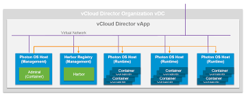 VCloud Air Network Archives - VCloud Architecture Toolkit (vCAT ... Private Cloud Hosting And Dicated Solutions Prominicnet How To Enable Ssh Remote Access On A Vmware Vsphere Hypervisor Core Four Visibility Of Private Services The Public Unable To Open Console Vm From Client Corpi Db Uses Virtucache Improve Performance Equallogic Up Time On Every Alto Customers Can Now Monitor Rkspacehosted With Php The Vcloud Api Provider Cisco Nexus 1000v Installation Upgrade Guide Release 521 How Get Intel I354 Avoton Rangeley Adapter Working Esxi 55 Install Sver In Hetzner Hosting Provider