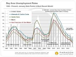 Bay Area Home Prices In es & Demographics Tracy Pisenti