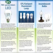 led vs cfls vs incandescent bulbs ges led lights trading