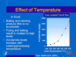 Effect Of Temperature In Food
