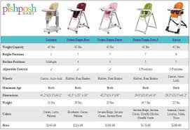 Peg Perego High Chair Siesta by Find The Best High Chair For Your Little One Compare The Peg