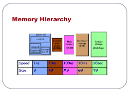 Lecture 5 Memory Performance Types of Memory Registers L1 cache