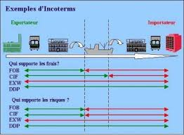 definition franco de port transitaire transport internationaux martrans les incoterms