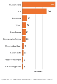 Let me drop a couple of wicked stats on you First just look at the figure on the left 214 incidents involving ransomware And the other stat  of